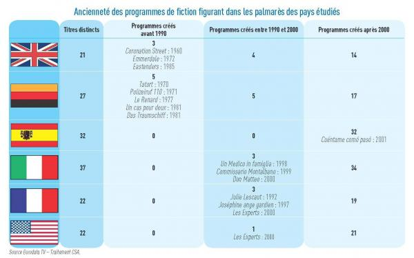 Seniority of the programs of fiction appearing in the prize lists of the studied countries