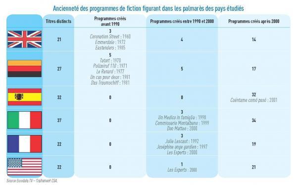 Antigüedad de los programas de ficción que figuran en los palmarés de los países estudiados
