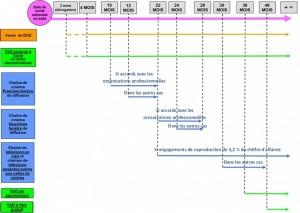 Calendrier de la chronologie des médias