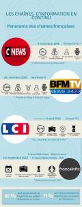 Infographie chaînes d'information en continu