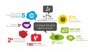 OIF, report the French language in the world - 2014 - Click to increase