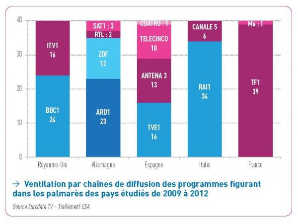 Breakdown by chains of diffusion of the programs appearing in the prize lists of the countries studied of 2009 to 2012