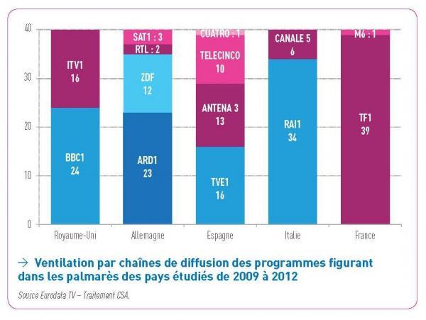 Desglose por cadenas de difusión de los programas que figuran en los palmarés de los países estudiados de 2009 a 2012
