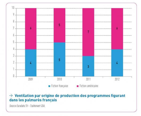 Breakdown by origin of production of the programs appearing in the French prize lists