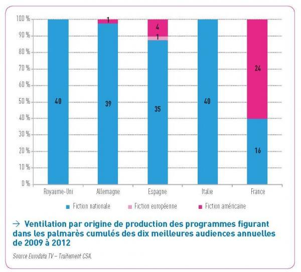 Desglose por origen de producción de los programas que figuran en los palmarés acumulados de las diez mejores audiencias anuales de 2009 a 2012